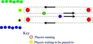 diagram of play for run the gauntlet