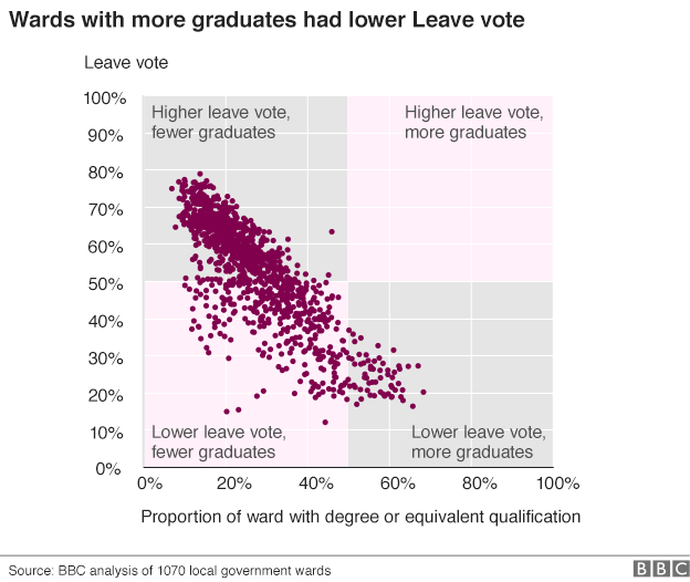 Graph showing correlation betwen remain voters and education.